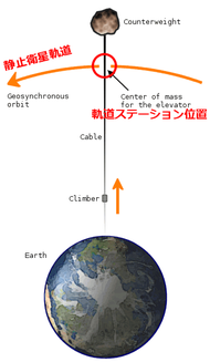 Space_elevator_structural_diagram_0