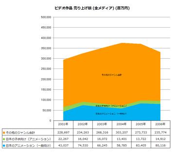 2001年~2006年 ビデオ作品 売上額 (全メディア)