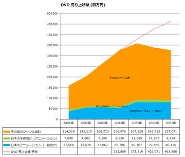 2001年~2007年 DVD 売上額