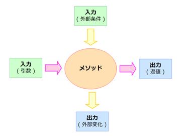 Program_design04_01