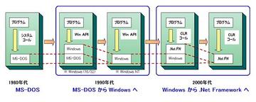 MS の OS 進化の概要
