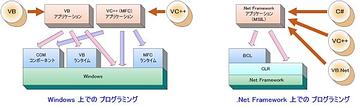 Windows と .NET Framework でのプログラミング