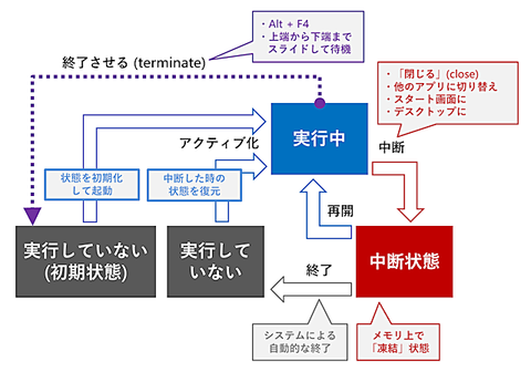 20140419_lifecycle01